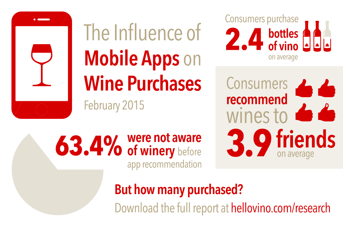 The Influence of Mobile Apps on Wine Purchases